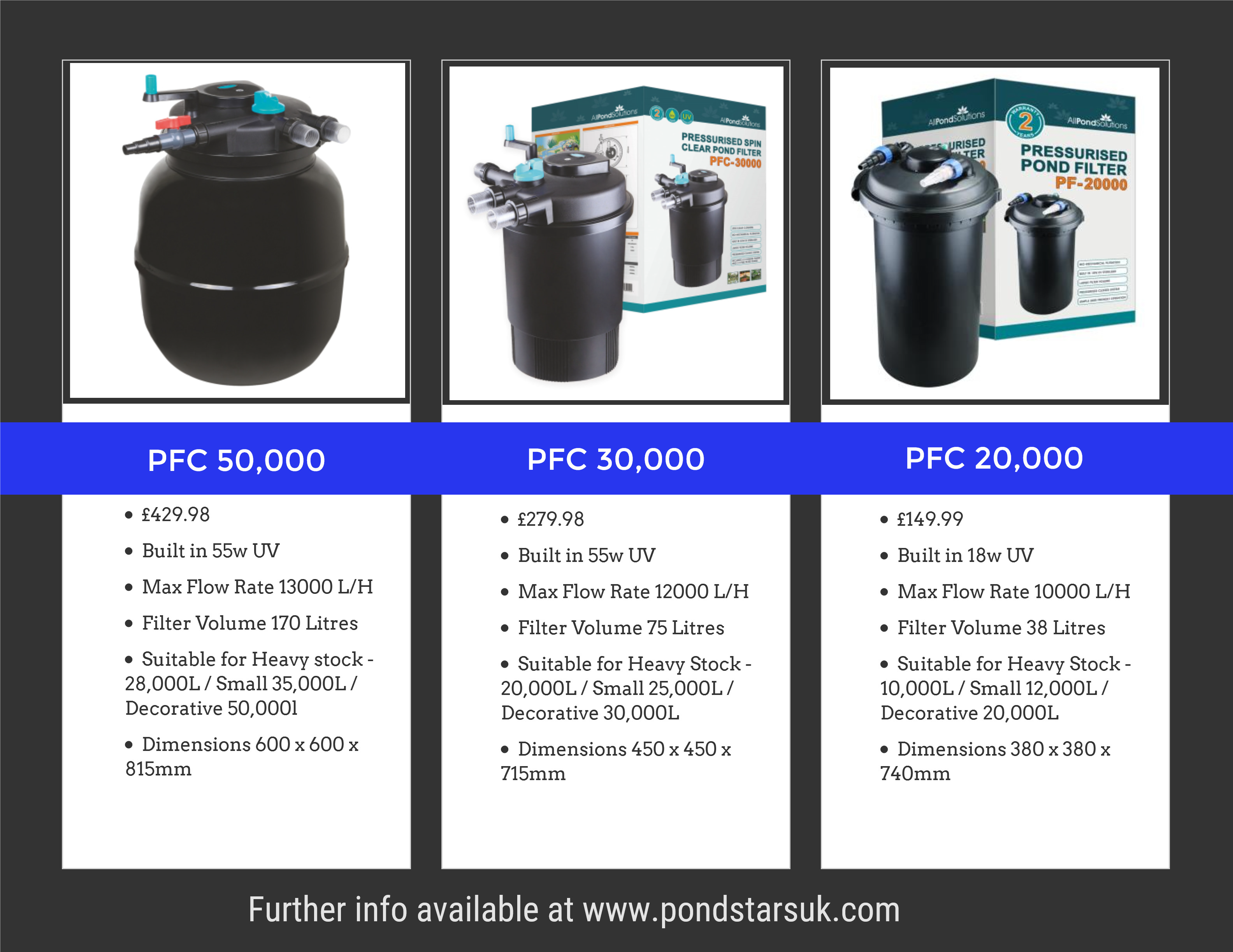 Pressurised pond filter what 39 s best for your garden pond for Best pond pressure filter
